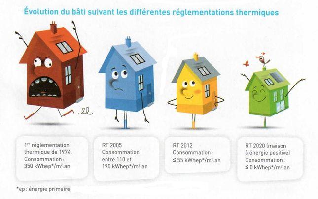 Construire sa maison quelles formalit s maisons bati for Construire une maison individuelle rt 2012