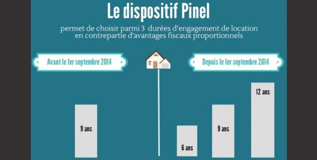 Spécial investissement : focus Loi Pinel